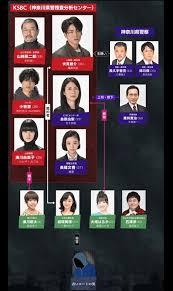 ドラマ『レッドアイズ 監視捜査班』
